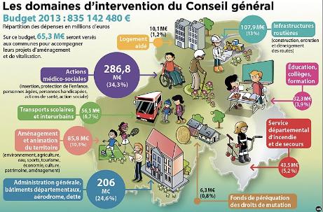 Budget Savoie